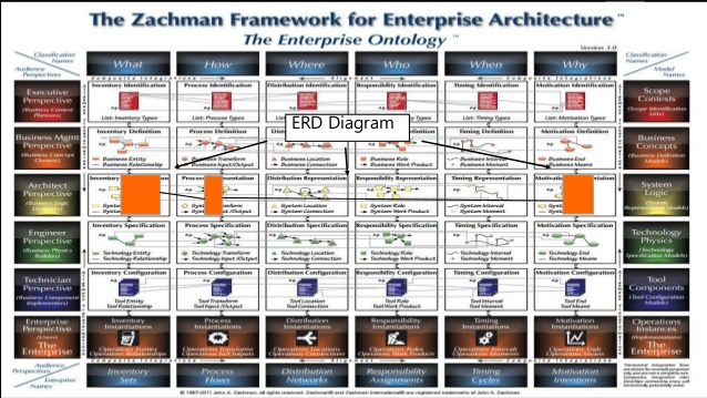 the-zachman-framework-for-enterprise-architecture-31-638
